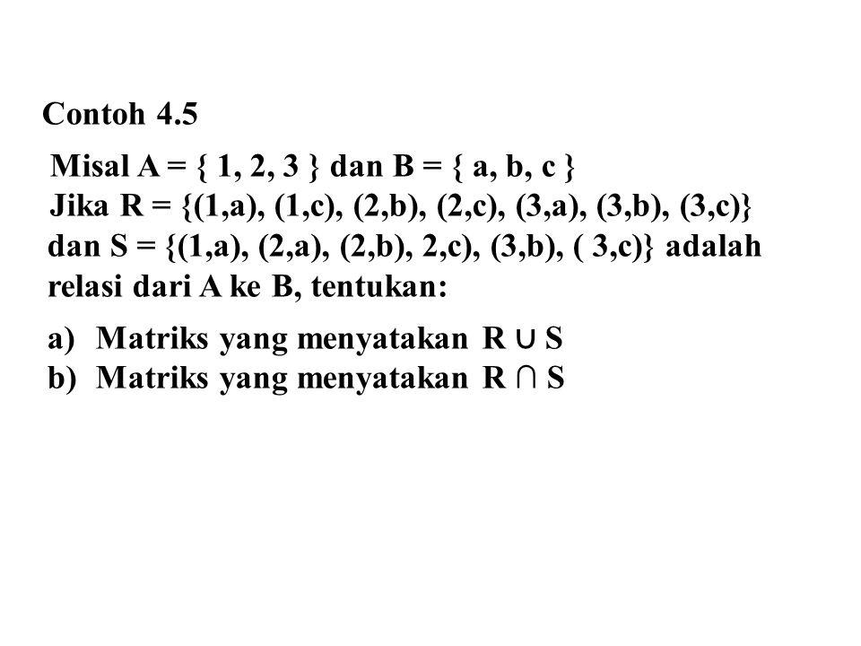 Contoh 4.5 Misal A = { 1, 2, 3 } dan B = { a, b, c } Jika R = {(1,a), (1,c), (2,b), (2,c), (3,a), (3,b), (3,c)} dan S = {(1,a), (2,a), (2,b), 2,c), (3,b), ( 3,c)} adalah relasi dari A ke B, tentukan: a)Matriks yang menyatakan R ∪ S b)Matriks yang menyatakan R ∩ S