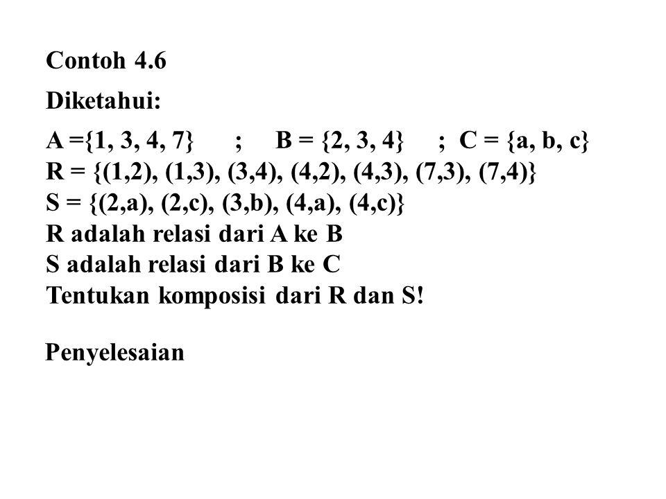 Contoh 4.6 Diketahui: A ={1, 3, 4, 7} ; B = {2, 3, 4} ; C = {a, b, c} R = {(1,2), (1,3), (3,4), (4,2), (4,3), (7,3), (7,4)} S = {(2,a), (2,c), (3,b), (4,a), (4,c)} R adalah relasi dari A ke B S adalah relasi dari B ke C Tentukan komposisi dari R dan S.