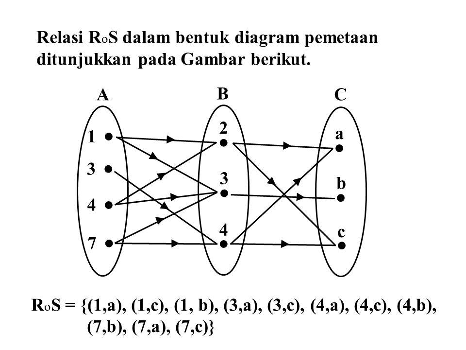 Relasi R o S dalam bentuk diagram pemetaan ditunjukkan pada Gambar berikut.  1  3  4  7  2  3  4 A B C  a  b  c ► ► ► ► ► ► ► ► ► ► ► ► R o