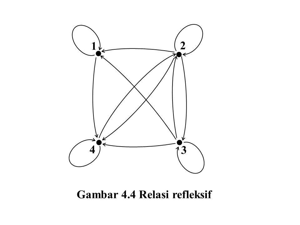     4 3 2 1 Gambar 4.4 Relasi refleksif