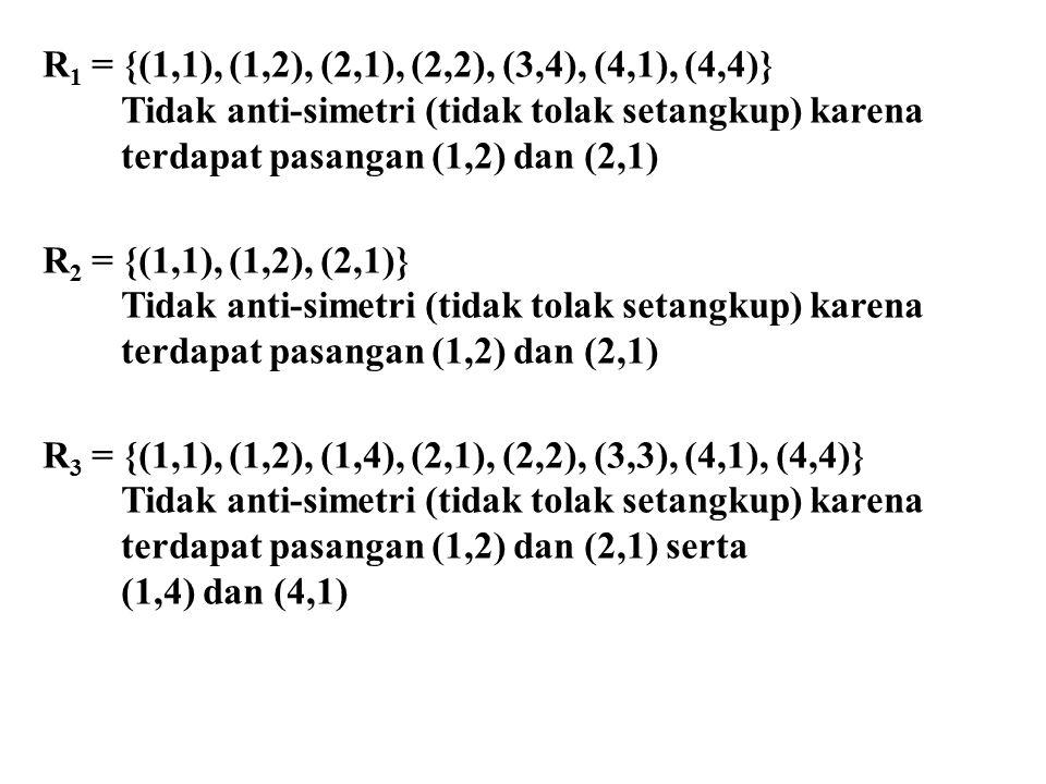 R 1 = {(1,1), (1,2), (2,1), (2,2), (3,4), (4,1), (4,4)} Tidak anti-simetri (tidak tolak setangkup) karena terdapat pasangan (1,2) dan (2,1) R 2 = {(1,1), (1,2), (2,1)} Tidak anti-simetri (tidak tolak setangkup) karena terdapat pasangan (1,2) dan (2,1) R 3 = {(1,1), (1,2), (1,4), (2,1), (2,2), (3,3), (4,1), (4,4)} Tidak anti-simetri (tidak tolak setangkup) karena terdapat pasangan (1,2) dan (2,1) serta (1,4) dan (4,1)