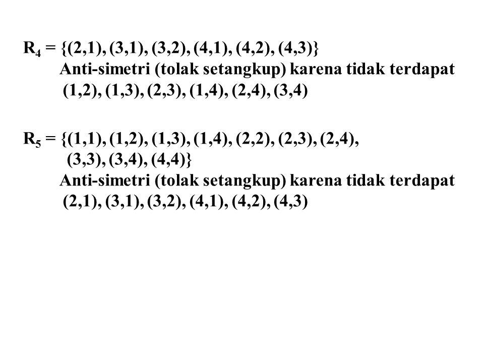 R 4 = {(2,1), (3,1), (3,2), (4,1), (4,2), (4,3)} Anti-simetri (tolak setangkup) karena tidak terdapat (1,2), (1,3), (2,3), (1,4), (2,4), (3,4) R 5 = {(1,1), (1,2), (1,3), (1,4), (2,2), (2,3), (2,4), (3,3), (3,4), (4,4)} Anti-simetri (tolak setangkup) karena tidak terdapat (2,1), (3,1), (3,2), (4,1), (4,2), (4,3)