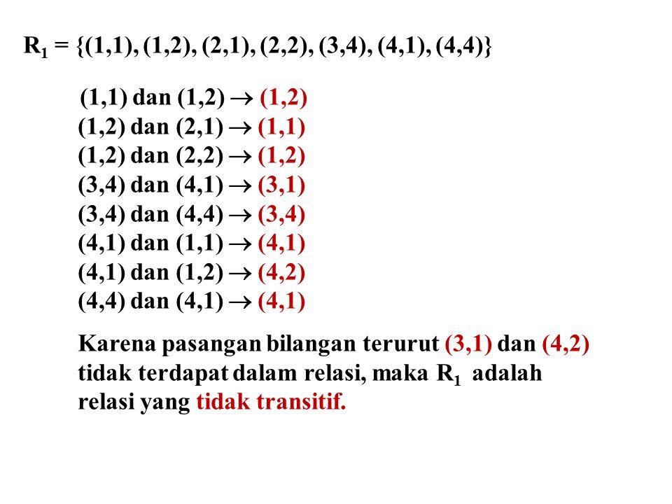 R 1 = {(1,1), (1,2), (2,1), (2,2), (3,4), (4,1), (4,4)} (1,1) dan (1,2)  (1,2) (1,2) dan (2,1)  (1,1) (1,2) dan (2,2)  (1,2) (3,4) dan (4,1)  (3,1) (3,4) dan (4,4)  (3,4) (4,1) dan (1,1)  (4,1) (4,1) dan (1,2)  (4,2) (4,4) dan (4,1)  (4,1) Karena pasangan bilangan terurut (3,1) dan (4,2) tidak terdapat dalam relasi, maka R 1 adalah relasi yang tidak transitif.