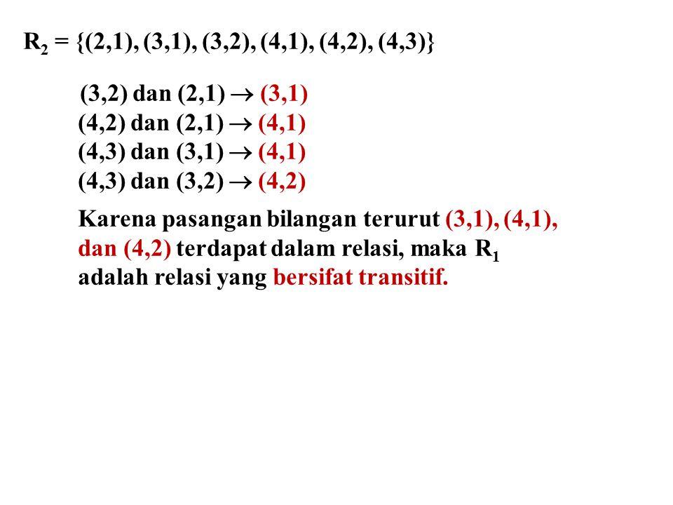 R 2 = {(2,1), (3,1), (3,2), (4,1), (4,2), (4,3)} (3,2) dan (2,1)  (3,1) (4,2) dan (2,1)  (4,1) (4,3) dan (3,1)  (4,1) (4,3) dan (3,2)  (4,2) Karena pasangan bilangan terurut (3,1), (4,1), dan (4,2) terdapat dalam relasi, maka R 1 adalah relasi yang bersifat transitif.