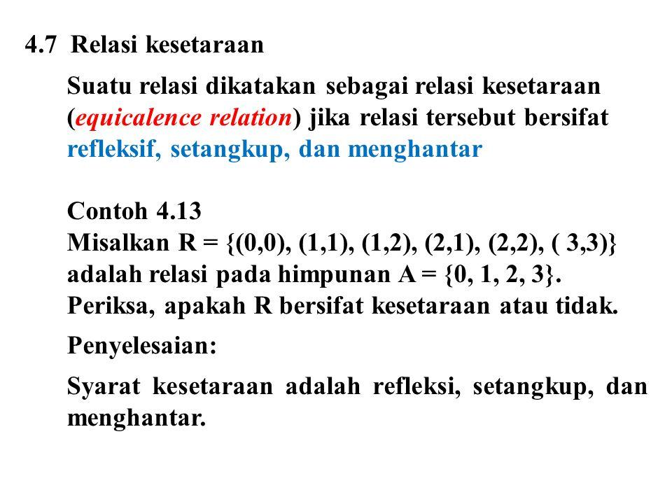 4.7 Relasi kesetaraan Suatu relasi dikatakan sebagai relasi kesetaraan (equicalence relation) jika relasi tersebut bersifat refleksif, setangkup, dan menghantar Contoh 4.13 Misalkan R = {(0,0), (1,1), (1,2), (2,1), (2,2), ( 3,3)} adalah relasi pada himpunan A = {0, 1, 2, 3}.