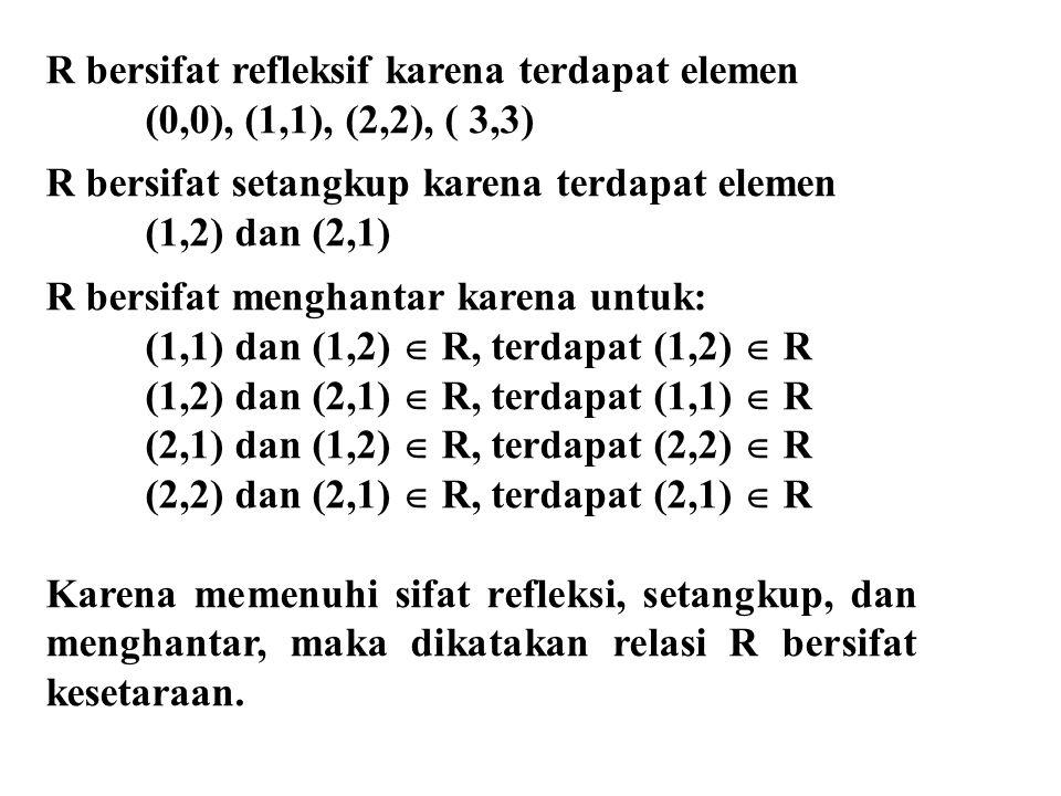 R bersifat refleksif karena terdapat elemen (0,0), (1,1), (2,2), ( 3,3) R bersifat setangkup karena terdapat elemen (1,2) dan (2,1) R bersifat menghantar karena untuk: (1,1) dan (1,2)  R, terdapat (1,2)  R (1,2) dan (2,1)  R, terdapat (1,1)  R (2,1) dan (1,2)  R, terdapat (2,2)  R (2,2) dan (2,1)  R, terdapat (2,1)  R Karena memenuhi sifat refleksi, setangkup, dan menghantar, maka dikatakan relasi R bersifat kesetaraan.