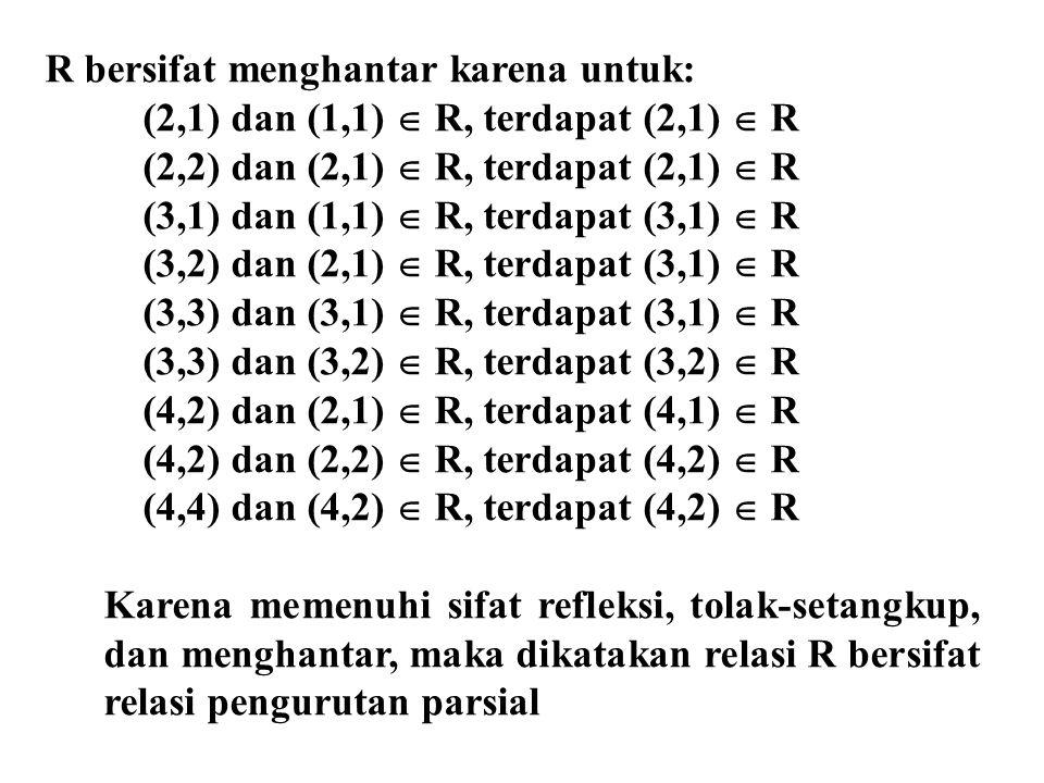 R bersifat menghantar karena untuk: (2,1) dan (1,1)  R, terdapat (2,1)  R (2,2) dan (2,1)  R, terdapat (2,1)  R (3,1) dan (1,1)  R, terdapat (3,1)  R (3,2) dan (2,1)  R, terdapat (3,1)  R (3,3) dan (3,1)  R, terdapat (3,1)  R (3,3) dan (3,2)  R, terdapat (3,2)  R (4,2) dan (2,1)  R, terdapat (4,1)  R (4,2) dan (2,2)  R, terdapat (4,2)  R (4,4) dan (4,2)  R, terdapat (4,2)  R Karena memenuhi sifat refleksi, tolak-setangkup, dan menghantar, maka dikatakan relasi R bersifat relasi pengurutan parsial
