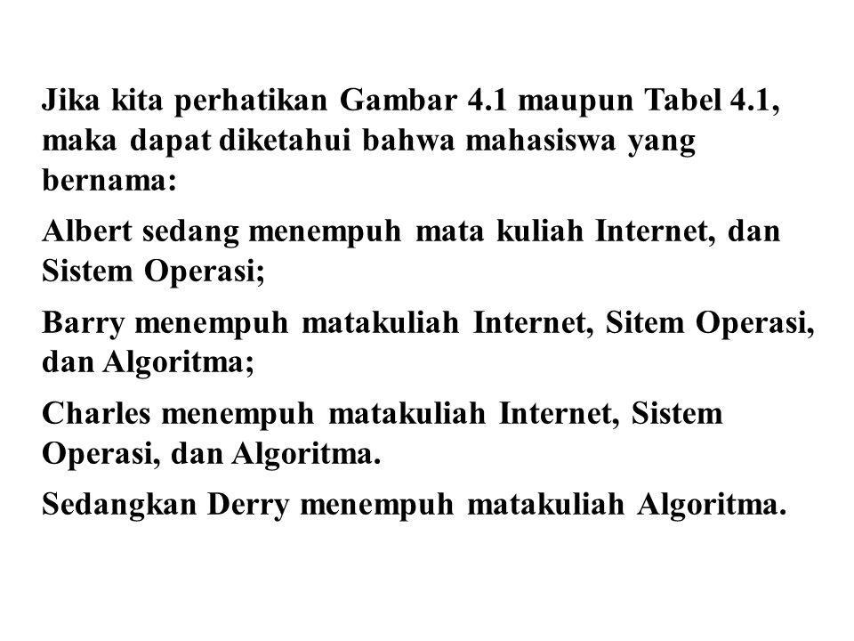 Jika kita perhatikan Gambar 4.1 maupun Tabel 4.1, maka dapat diketahui bahwa mahasiswa yang bernama: Albert sedang menempuh mata kuliah Internet, dan Sistem Operasi; Barry menempuh matakuliah Internet, Sitem Operasi, dan Algoritma; Charles menempuh matakuliah Internet, Sistem Operasi, dan Algoritma.