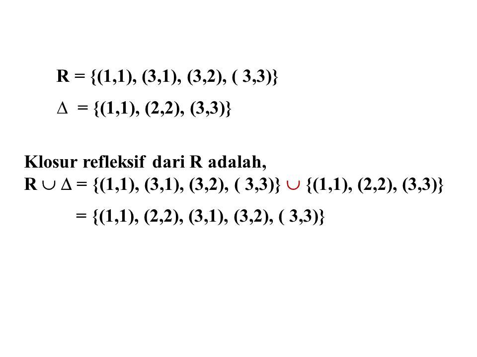 R = {(1,1), (3,1), (3,2), ( 3,3)}  = {(1,1), (2,2), (3,3)} Klosur refleksif dari R adalah, R   = {(1,1), (3,1), (3,2), ( 3,3)}  {(1,1), (2,2), (3,3)} = {(1,1), (2,2), (3,1), (3,2), ( 3,3)}