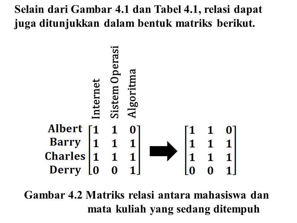Internet Sistem Operasi Algoritma Gambar 4.2 Matriks relasi antara mahasiswa dan mata kuliah yang sedang ditempuh Selain dari Gambar 4.1 dan Tabel 4.1, relasi dapat juga ditunjukkan dalam bentuk matriks berikut.