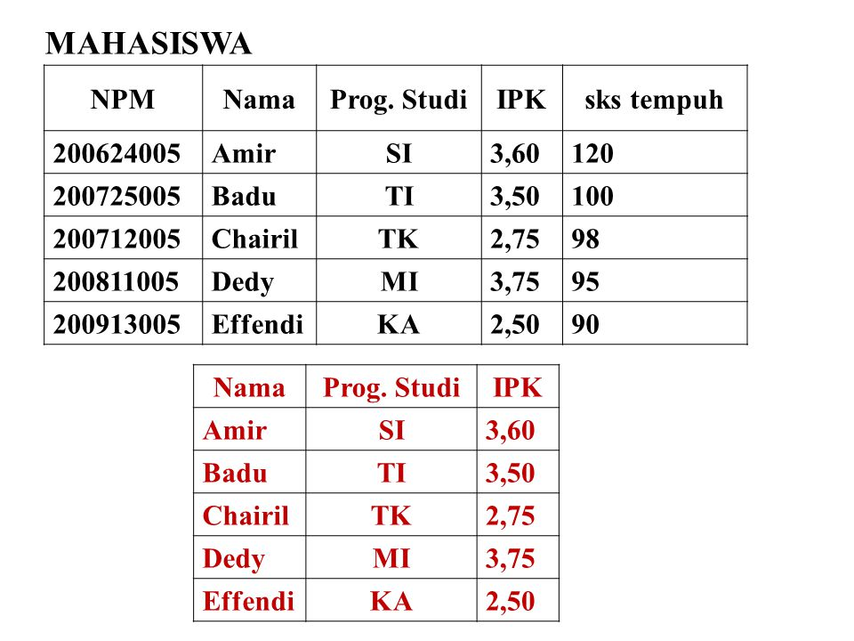 NamaProg. StudiIPK AmirSI3,60 BaduTI3,50 ChairilTK2,75 DedyMI3,75 EffendiKA2,50 NPMNamaProg. StudiIPKsks tempuh 200624005AmirSI3,60120 200725005BaduTI