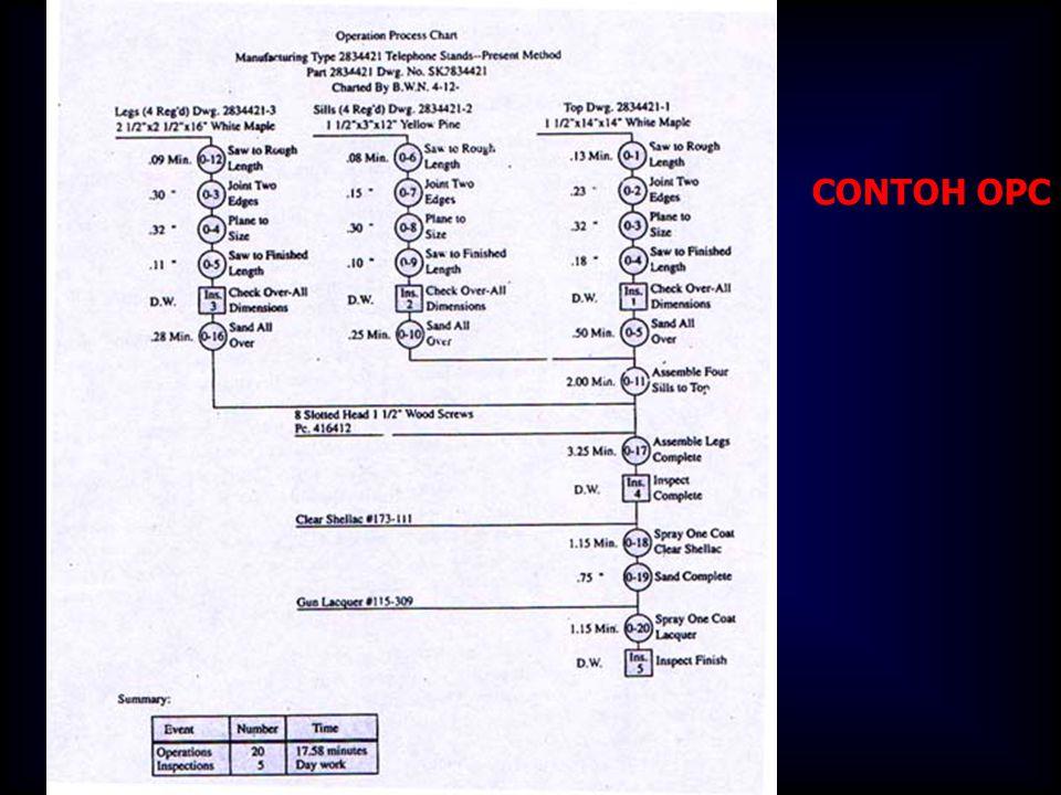 PENGUMPULAN DATA : FLOW PROCESS CHART AWAL