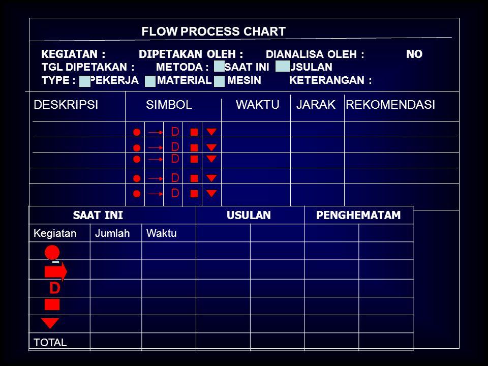 CONTOH FLOW DIAGRAM