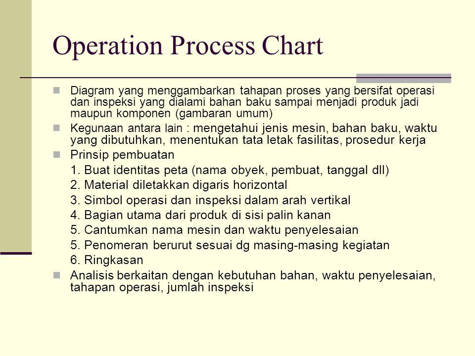 Flow Process chart Diagram yang menunjukkan urutan dari operasi, pemeriksaan, transportasi, menunggu dan penyimpanan yang terjadi selama proses.