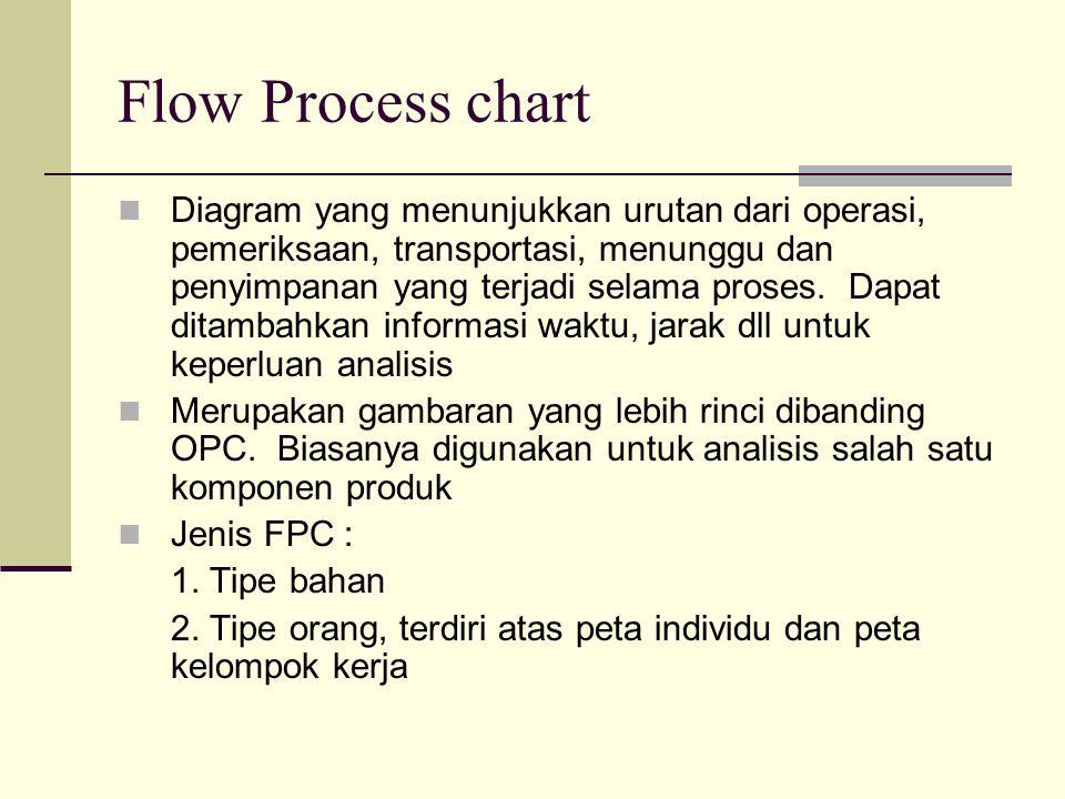 FPC (Peta Aliran Proses) Kegunaan FPC : mengetahui aliran bahan atau aktivitas orang, mengetahui hidden cost Prinsip pembuatan 1.