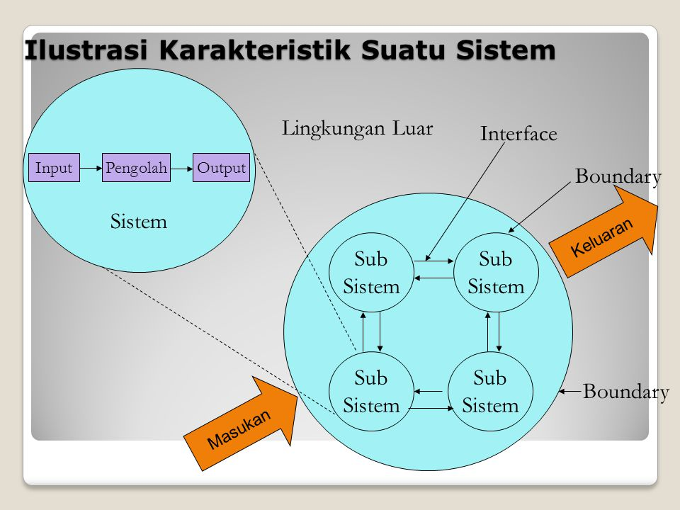 Ilustrasi Karakteristik Suatu Sistem InputPengolahOutput Sub Sistem Sub Sistem Sub Sistem Sub Sistem Boundary Interface Lingkungan Luar Boundary Sistem Masukan Keluaran