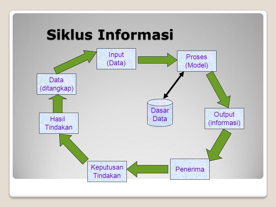 Siklus Informasi Data (ditangkap) Input (Data) Hasil Tindakan Keputusan Tindakan Penerima Output (informasi) Proses (Model) Dasar Data