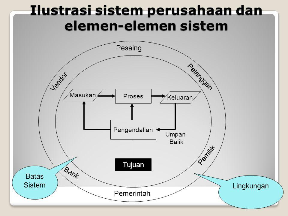 Ilustrasi sistem perusahaan dan elemen-elemen sistem Pemerintah Pemilik Pesaing Bank Pelanggan Vendor Masukan Proses Keluaran Pengendalian Tujuan Umpan Balik Batas Sistem Lingkungan