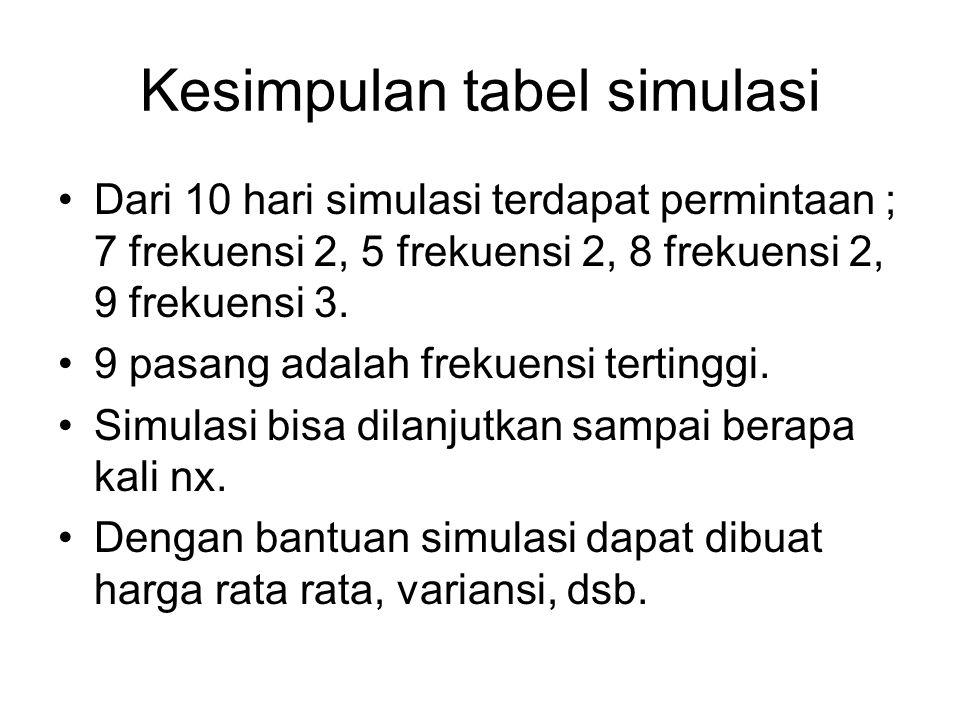 Kesimpulan tabel simulasi Dari 10 hari simulasi terdapat permintaan ; 7 frekuensi 2, 5 frekuensi 2, 8 frekuensi 2, 9 frekuensi 3. 9 pasang adalah frek