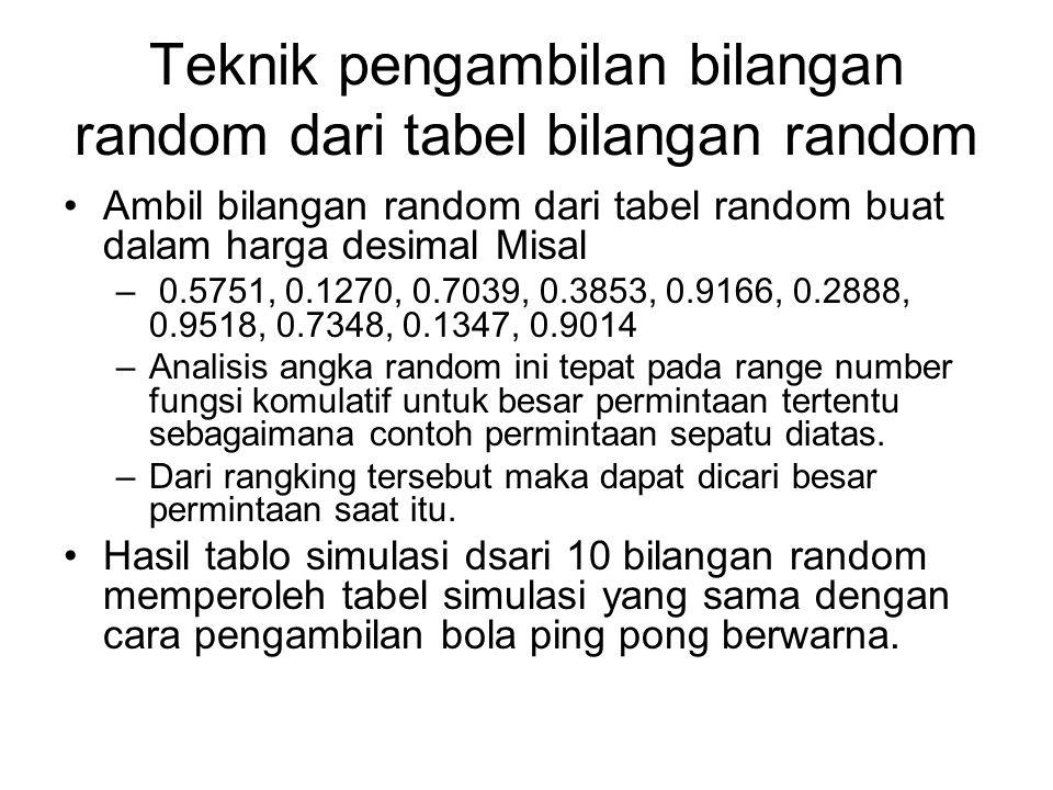 Teknik pengambilan bilangan random dari tabel bilangan random Ambil bilangan random dari tabel random buat dalam harga desimal Misal – 0.5751, 0.1270,