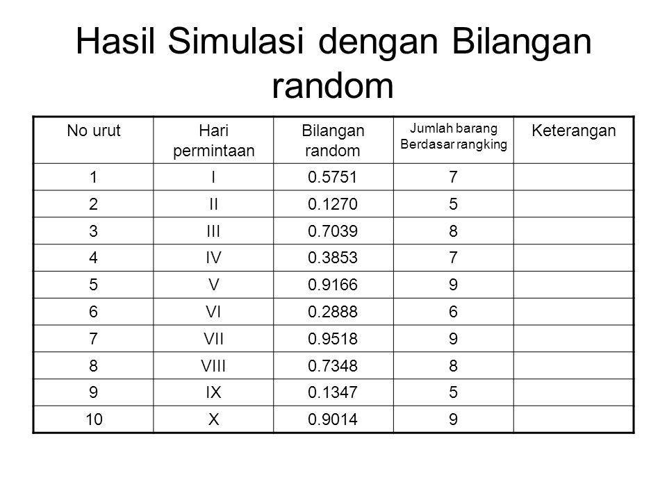 Hasil Simulasi dengan Bilangan random No urutHari permintaan Bilangan random Jumlah barang Berdasar rangking Keterangan 1I0.57517 2II0.12705 3III0.703
