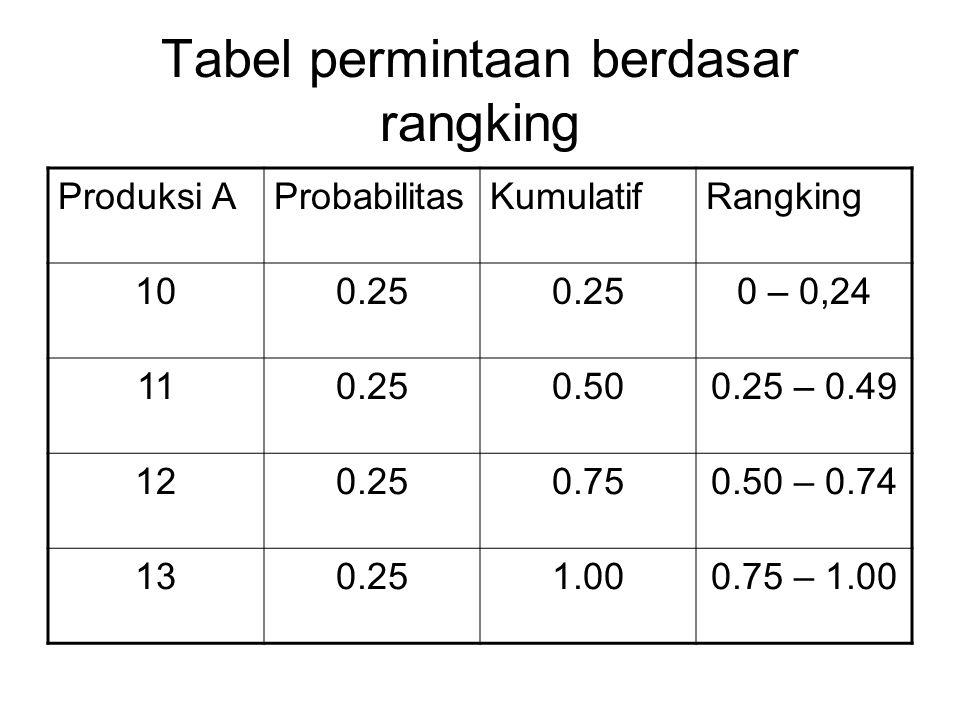 Tabel permintaan berdasar rangking Produksi AProbabilitasKumulatifRangking 100.25 0 – 0,24 110.250.500.25 – 0.49 120.250.750.50 – 0.74 130.251.000.75
