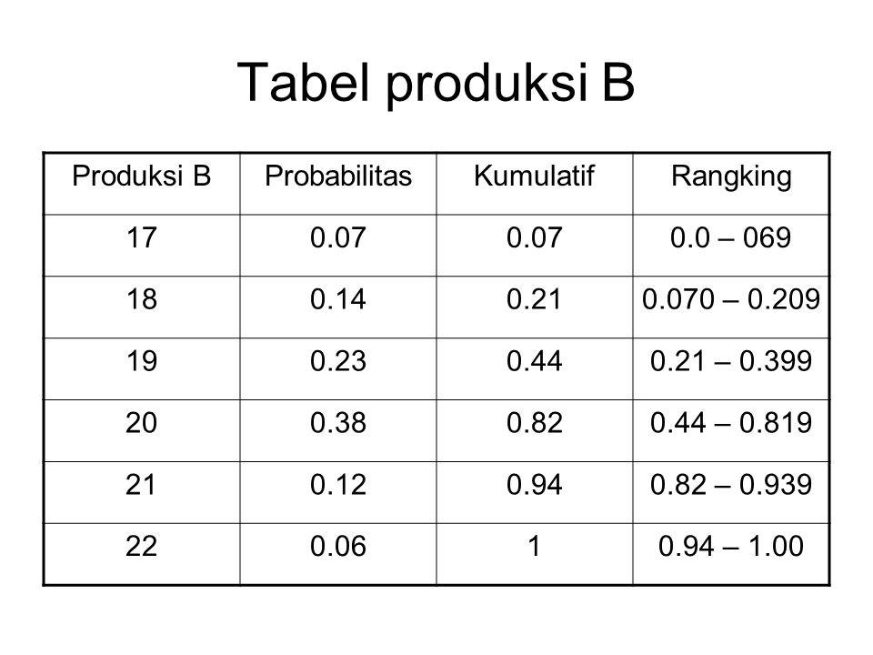 Tabel produksi B Produksi BProbabilitasKumulatifRangking 170.07 0.0 – 069 180.140.210.070 – 0.209 190.230.440.21 – 0.399 200.380.820.44 – 0.819 210.12