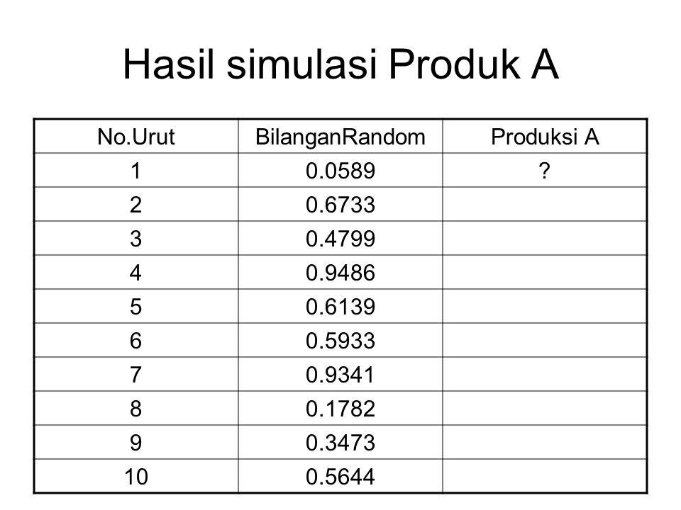 Hasil simulasi Produk A No.UrutBilanganRandomProduksi A 10.0589? 20.6733 30.4799 40.9486 50.6139 60.5933 70.9341 80.1782 90.3473 100.5644