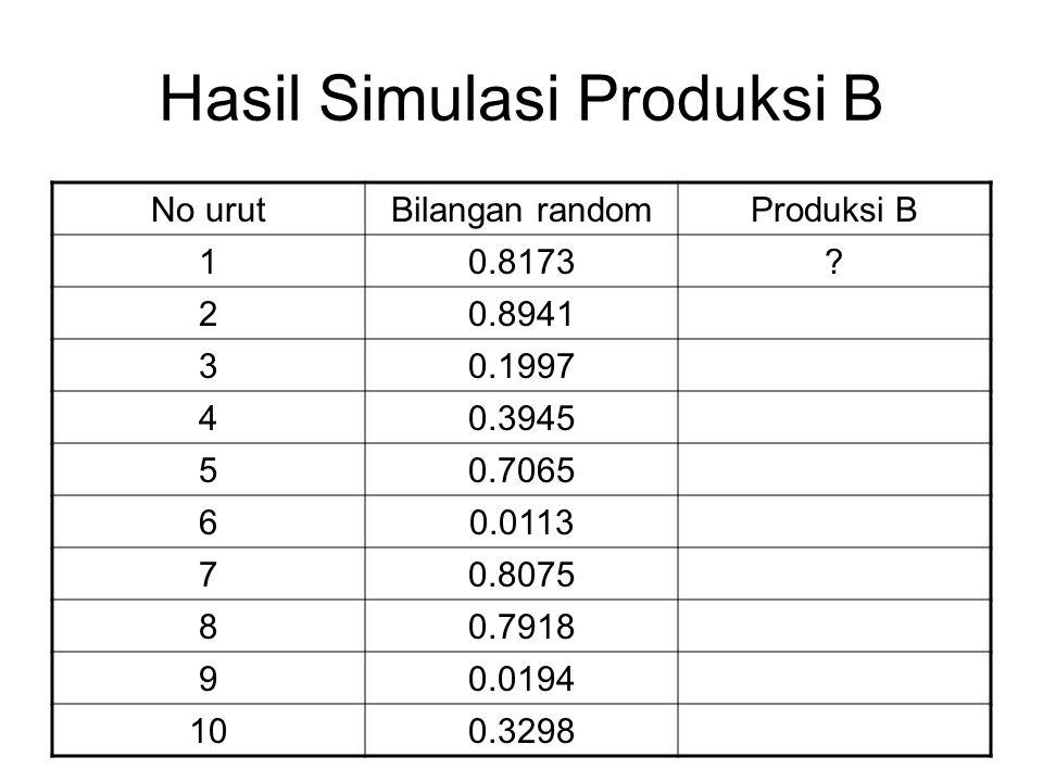 Hasil Simulasi Produksi B No urutBilangan randomProduksi B 10.8173? 20.8941 30.1997 40.3945 50.7065 60.0113 70.8075 80.7918 90.0194 100.3298