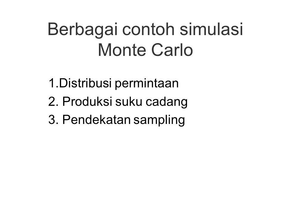 Berbagai contoh simulasi Monte Carlo 1.Distribusi permintaan 2. Produksi suku cadang 3. Pendekatan sampling