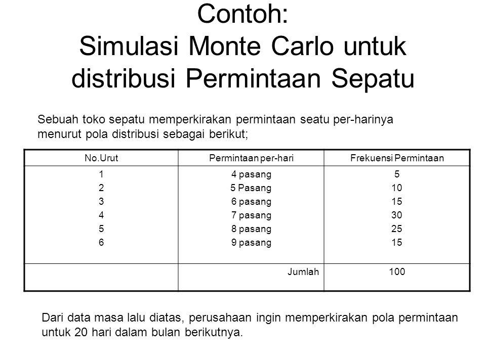 Contoh: Simulasi Monte Carlo untuk distribusi Permintaan Sepatu No.UrutPermintaan per-hariFrekuensi Permintaan 123456123456 4 pasang 5 Pasang 6 pasang