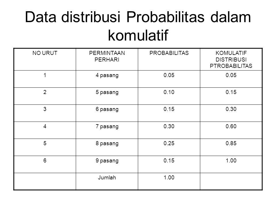 Data distribusi Probabilitas dalam komulatif NO URUTPERMINTAAN PERHARI PROBABILITASKOMULATIF DISTRIBUSI PTROBABILITAS 14 pasang0.05 25 pasang0.100.15