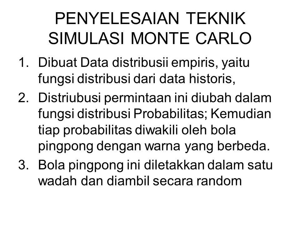 PENYELESAIAN TEKNIK SIMULASI MONTE CARLO 1.Dibuat Data distribusii empiris, yaitu fungsi distribusi dari data historis, 2.Distriubusi permintaan ini d