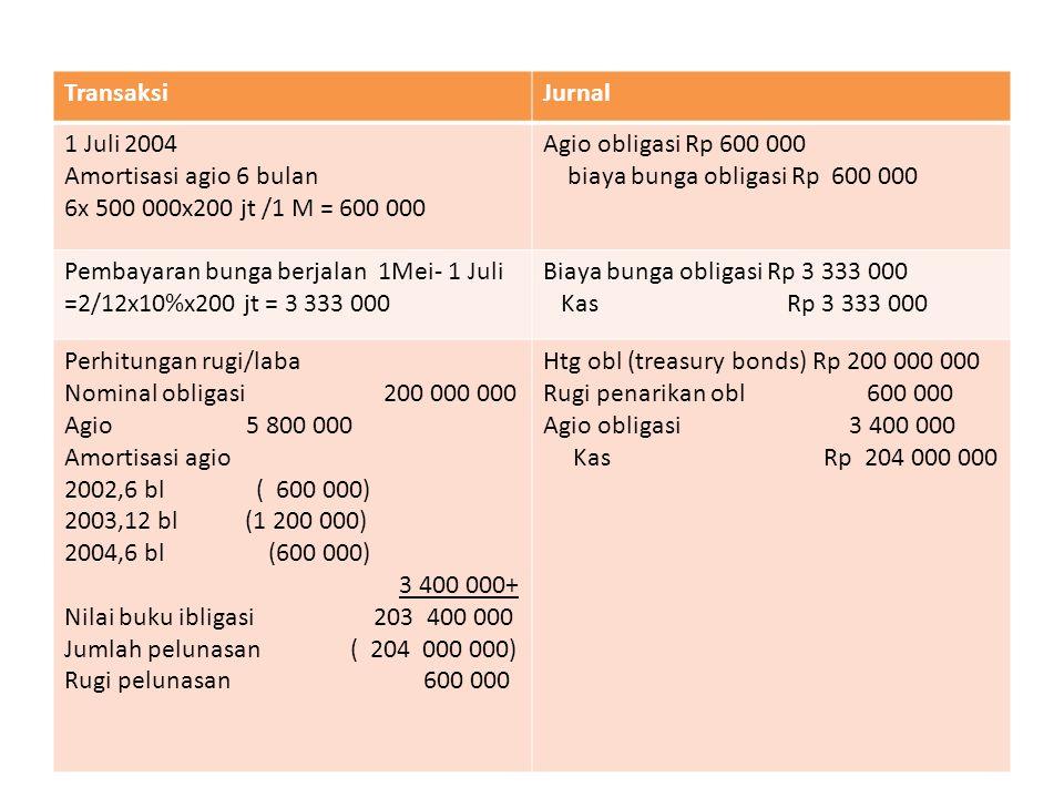 Swesudah penarikan obligasi ini pembayaran bungasetiap tanggal 1 Nov dan 1 Mei adl dari jumlah Rp 800 juta yaitu jumlah obligasi yg masih beredar.