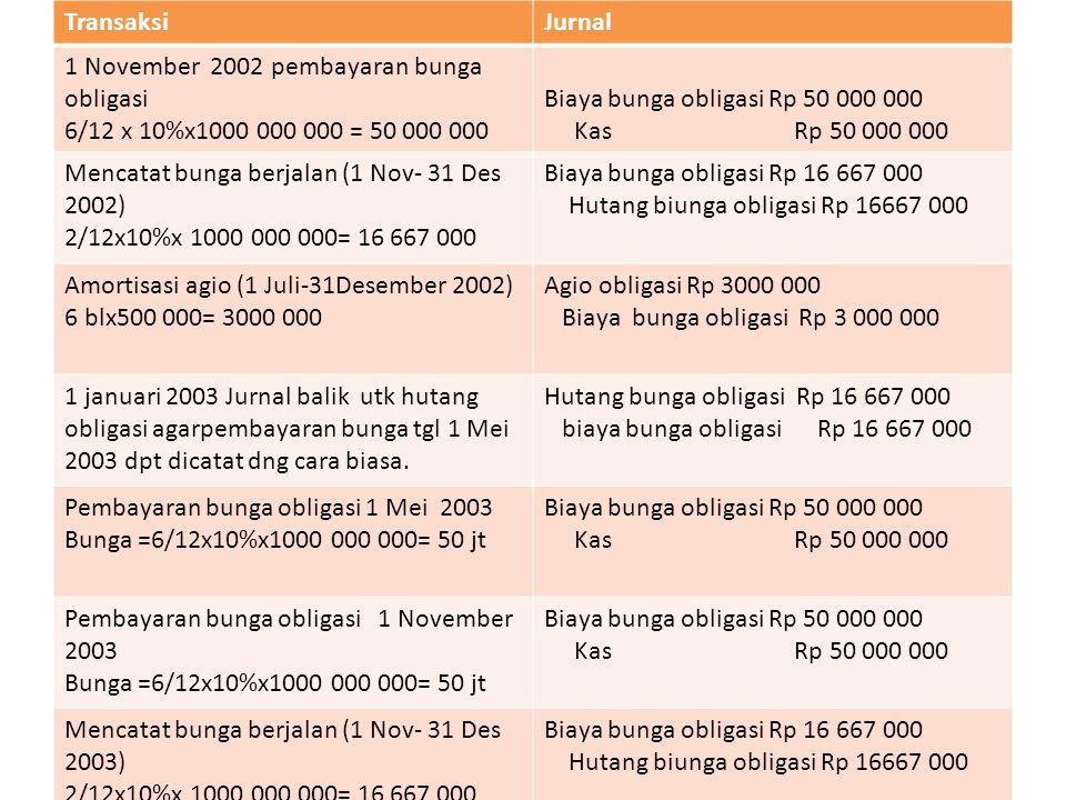 TransaksiJurnal Mencatat bunga berjalan (1 Nov- 31 Des 2003) 2/12x10%x 1000 000 000= 16 667 000 Biaya bunga obligasi Rp 16 667 000 Hutang biunga obligasi Rp 16667 000 Amortisasi agio (1 Juli-31Desember 2003) 6 blx500 000= 3000 000 Agio obligasi Rp 3000 000 Biaya bunga obligasi Rp 3 000 000 1 januari 2004 Jurnal balik utk hutang obligasi agarpembayaran bunga tgl 1 Mei 20034 dpt dicatat dng cara biasa.