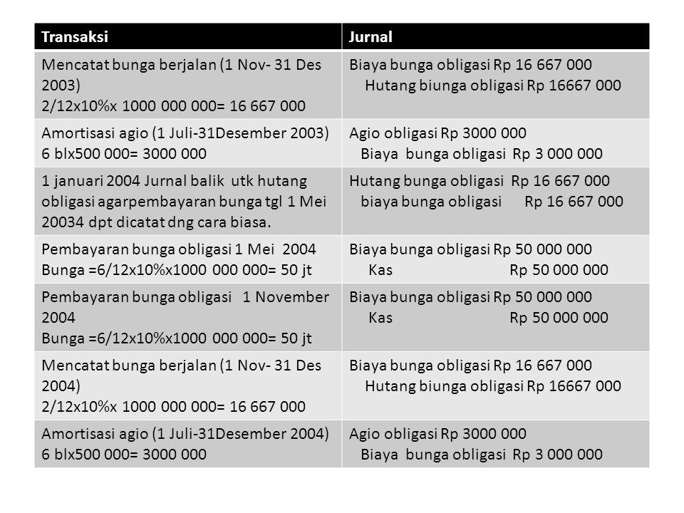 TransaksiJurnal Mencatat bunga berjalan (1 Nov- 31 Des 2004) 2/12x10%x 1000 000 000= 16 667 000 Biaya bunga obligasi Rp 16 667 000 Hutang biunga obligasi Rp 16667 000 Amortisasi agio (1 Juli-31Desember 2004) 6 blx500 000= 3000 000 Agio obligasi Rp 3000 000 Biaya bunga obligasi Rp 3 000 000 1 januari 2005 Jurnal balik utk hutang obligasi agarpembayaran bunga tgl 1 Mei 20034 dpt dicatat dng cara biasa.