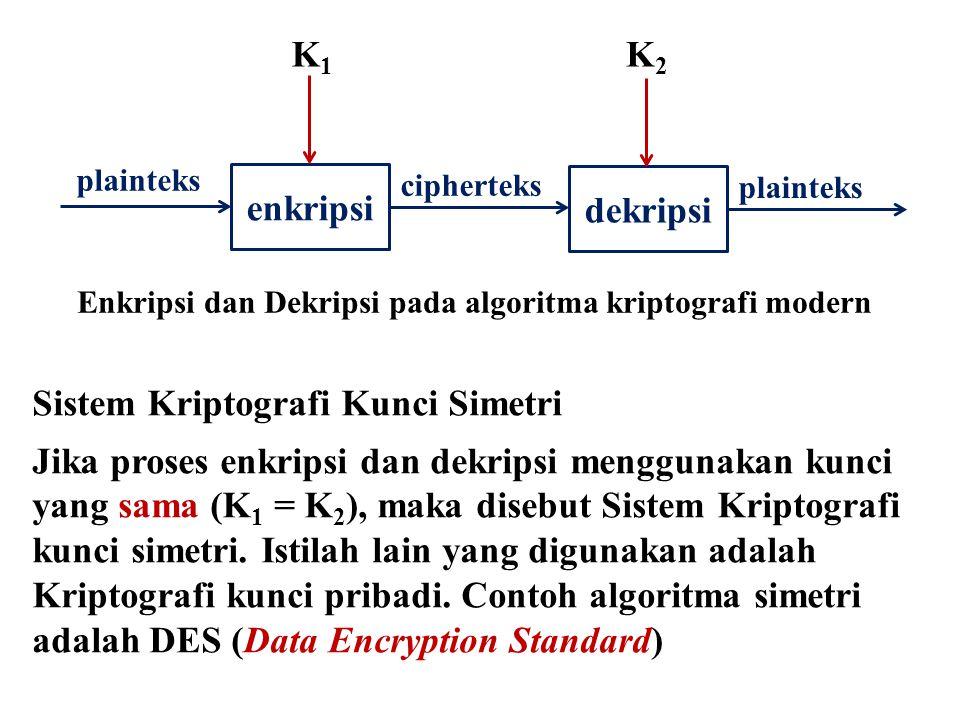 plainteks enkripsi cipherteks dekripsi plainteks K1K1 K2K2 Enkripsi dan Dekripsi pada algoritma kriptografi modern Sistem Kriptografi Kunci Simetri Ji