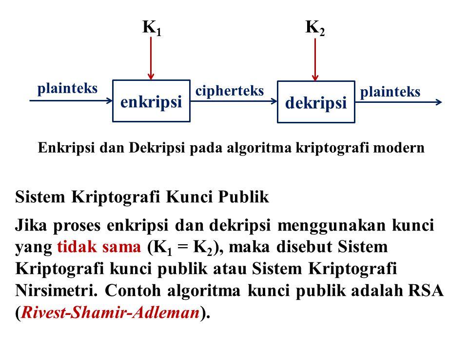 plainteks enkripsi cipherteks dekripsi plainteks K1K1 K2K2 Enkripsi dan Dekripsi pada algoritma kriptografi modern Sistem Kriptografi Kunci Publik Jik