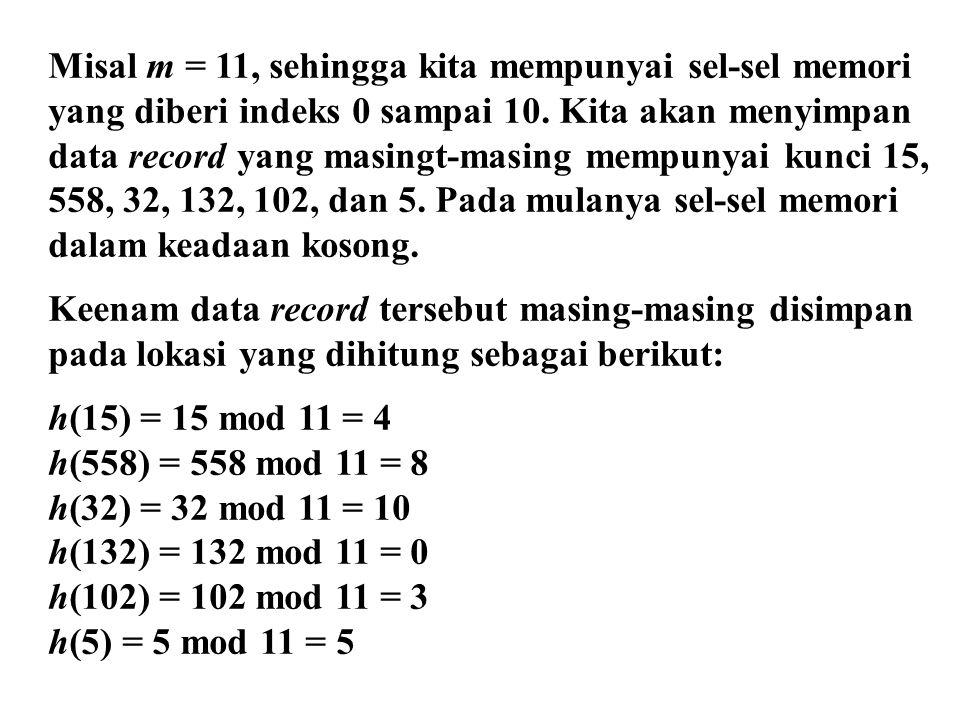 Misal m = 11, sehingga kita mempunyai sel-sel memori yang diberi indeks 0 sampai 10. Kita akan menyimpan data record yang masingt-masing mempunyai kun