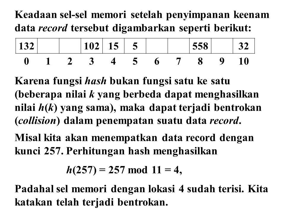 Keadaan sel-sel memori setelah penyimpanan keenam data record tersebut digambarkan seperti berikut: Karena fungsi hash bukan fungsi satu ke satu (bebe