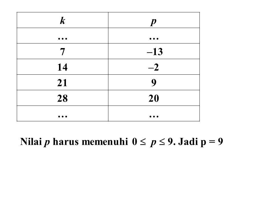 kp …… 7 –13 14–2 219 2820 …… Nilai p harus memenuhi 0  p  9. Jadi p = 9
