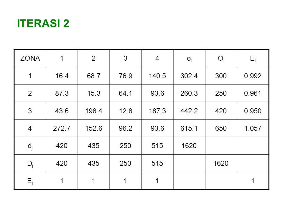 ITERASI 2 ZONA1234oioi OiOi EiEi 116.468.776.9140.5302.43000.992 287.315.364.193.6260.32500.961 343.6198.412.8187.3442.24200.950 4272.7152.696.293.661