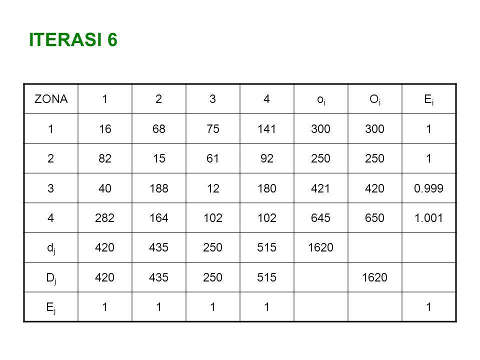 ITERASI 6 ZONA1234oioi OiOi EiEi 1166875141300 1 282156192250 1 340188121804214200.999 4282164102 6456501.001 djdj 4204352505151620 DjDj 4204352505151