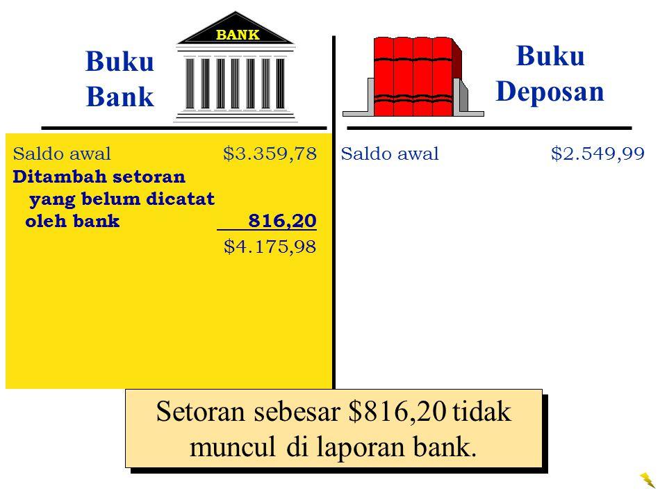 Setoran sebesar $816,20 tidak muncul di laporan bank. BANK Buku Bank Saldo awal$3.359,78 Ditambah setoran yang belum dicatat oleh bank 816,20 $4.175,9