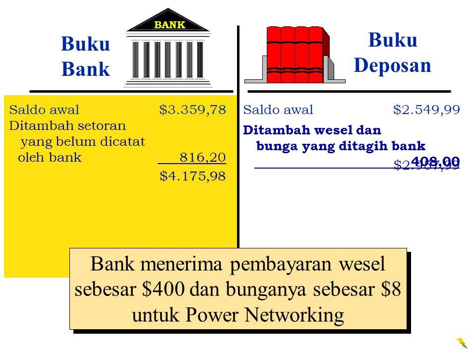 BANK Buku Bank Saldo awal$3.359,78 Ditambah setoran yang belum dicatat oleh bank 816,20 $4.175,98 Buku Deposan Saldo awal$2.549,99 Ditambah wesel dan