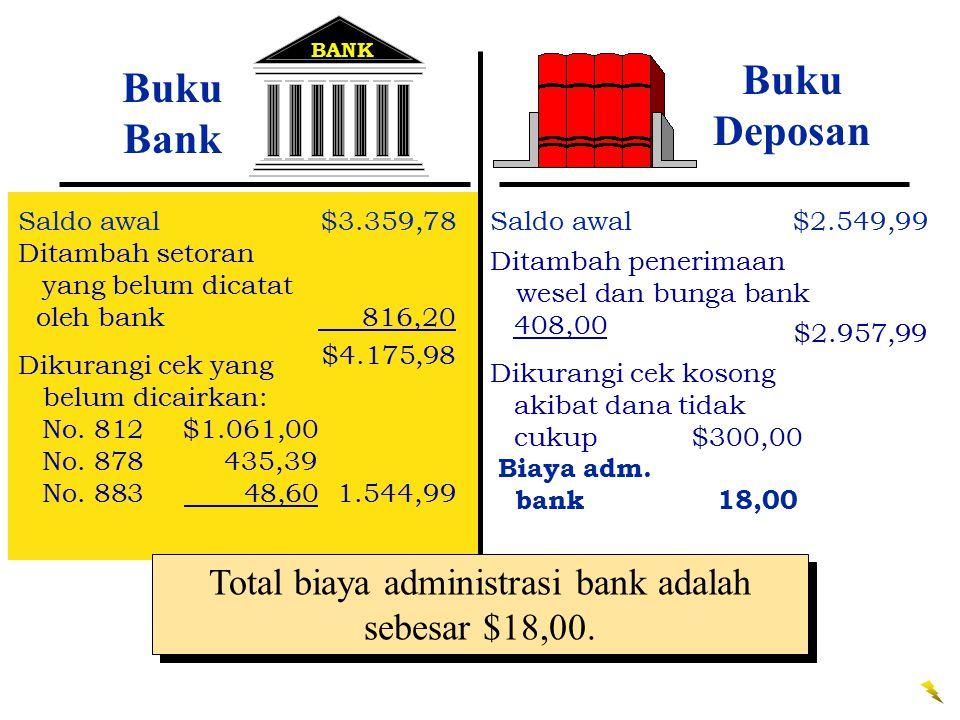 BANK Buku Bank Saldo awal$3.359,78 Ditambah setoran yang belum dicatat oleh bank 816,20 $4.175,98 Buku Deposan Saldo awal$2.549,99 Ditambah penerimaan