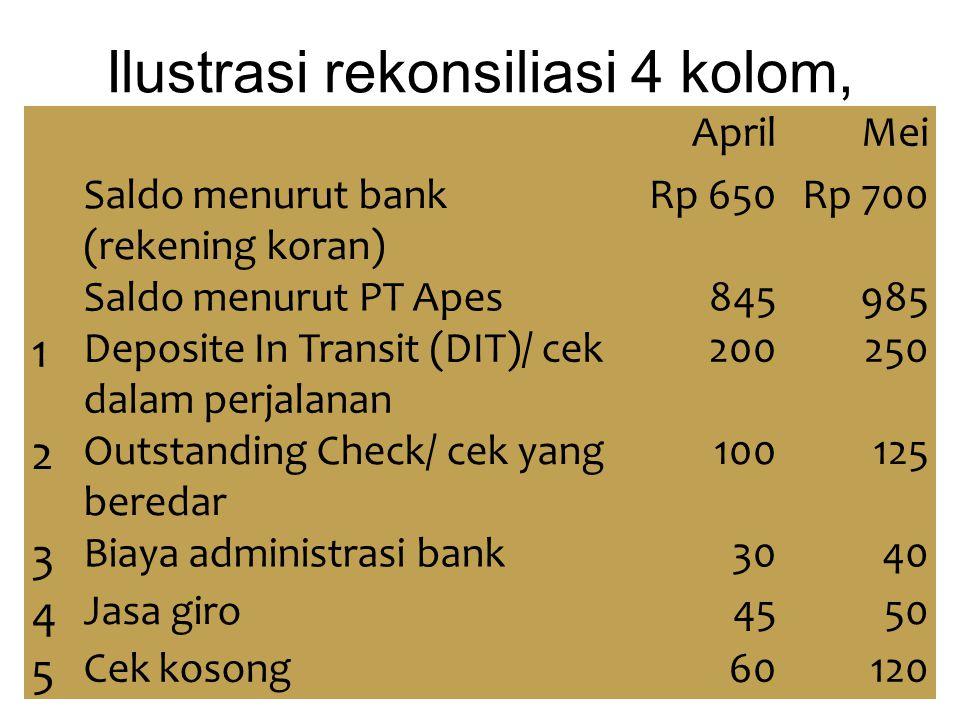 Ilustrasi rekonsiliasi 4 kolom, AprilMei Saldo menurut bank (rekening koran) Rp 650Rp 700 Saldo menurut PT Apes845985 1 Deposite In Transit (DIT)/ cek