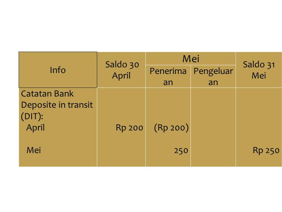 Info Saldo 30 April Mei Saldo 31 Mei Penerima an Pengeluar an Catatan Bank Deposite in transit (DIT): AprilRp 200(Rp 200) Mei250Rp 250 Bahas dulu satu