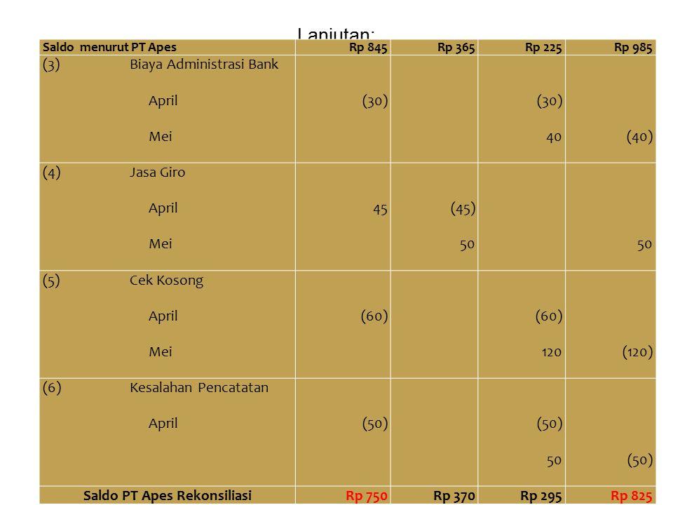 Lanjutan: Saldo menurut PT ApesRp 845Rp 365Rp 225Rp 985 (3)Biaya Administrasi Bank April (30) Mei40 (40) (4)Jasa Giro April45(45) Mei50 (5)Cek Kosong