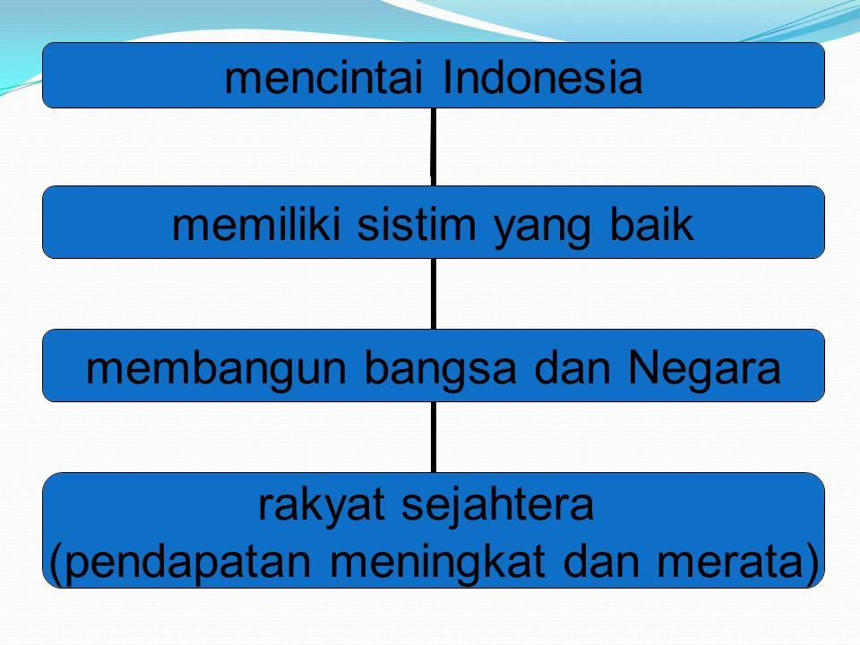 mencintai Indonesia memiliki sistim yang baik membangun bangsa dan Negara rakyat sejahtera (pendapatan meningkat dan merata)